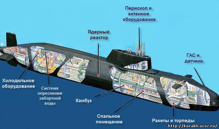 реактор на подводной лодке это