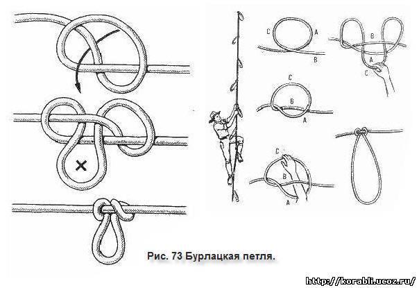 как называется веревка с петлей на конце для ловли животных