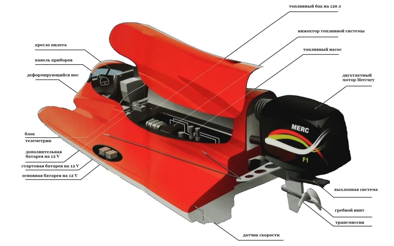 размер гоночной лодки
