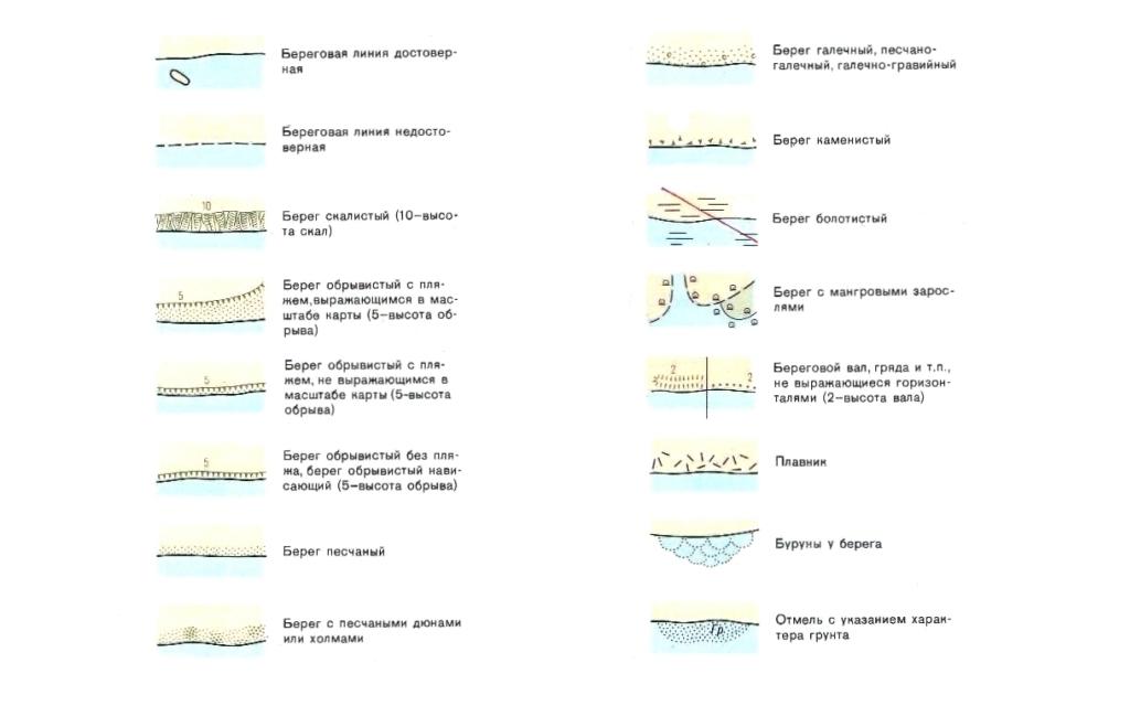 Условные Знаки Морских Карт