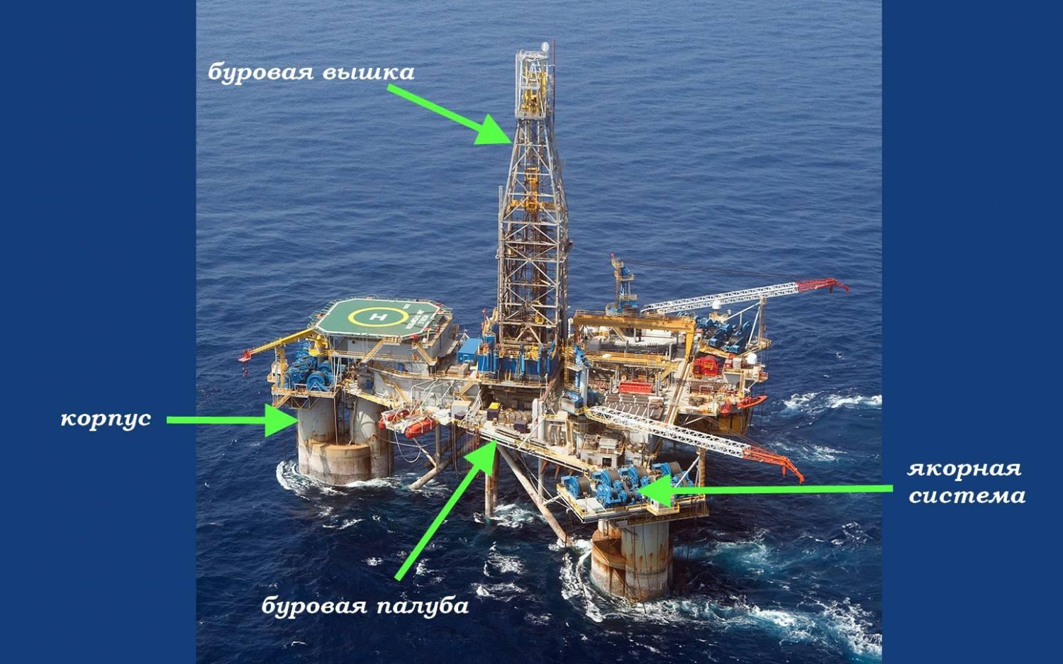 Морская буровая платформа устройство