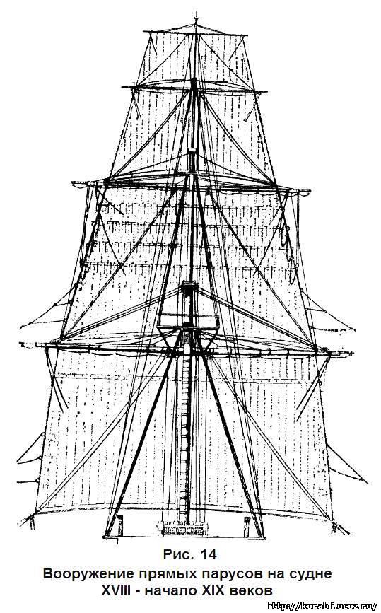 Снасть судового такелажа для управления парусами