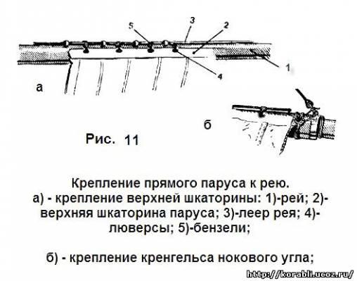 парусное вооружение