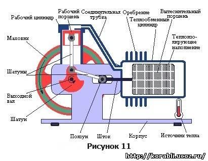 двигатель для надводного и