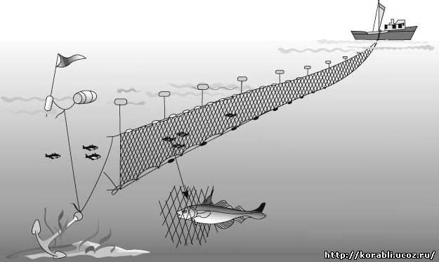 установка грузов на рыболовную сеть