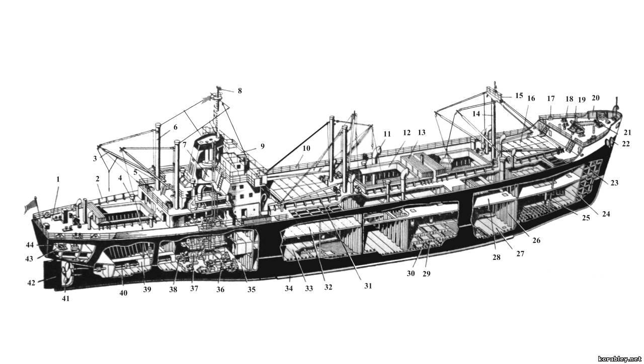Эксплуатационные и мореходные качества судна 1